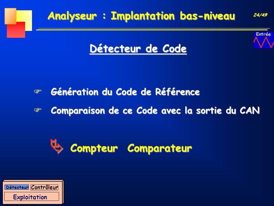 24/49 Analyseur : Implantation bas-niveau FGénération du Code de Référence FComparaison de ce Code avec la sortie du CAN Détecteur de Code Compteur Co