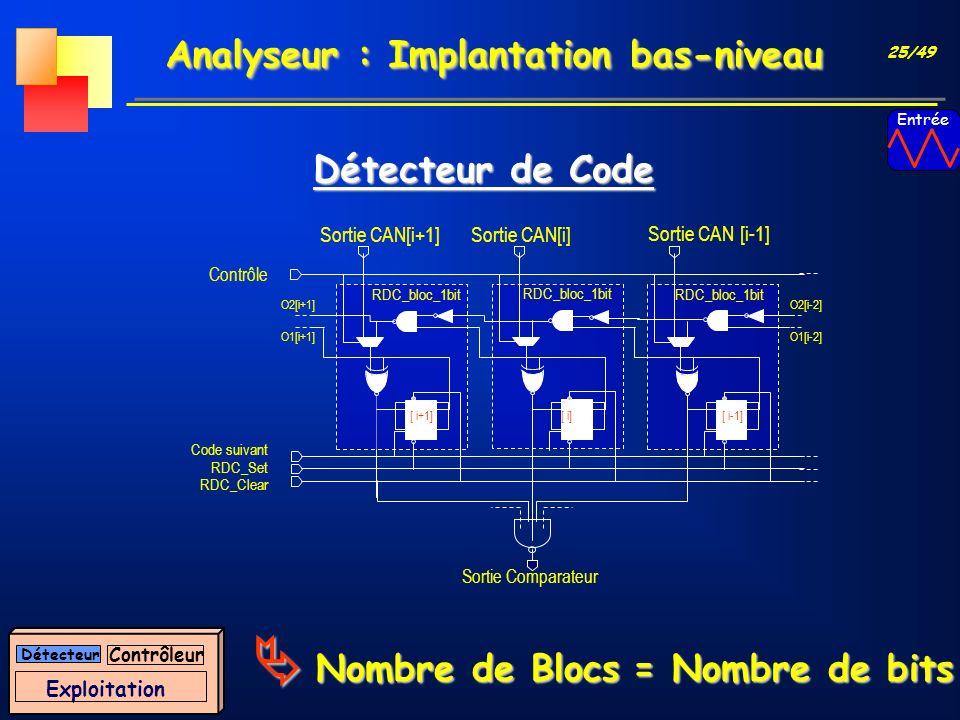 25/49 Analyseur : Implantation bas-niveau Sortie CAN[i+1] RDC_Set RDC_Clear Code suivant Contrôle Sortie Comparateur O1[i+1] O2[i+1] RDC_bloc_1bit [ i