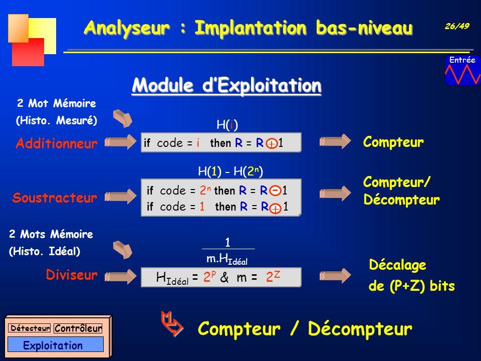 26/49 Analyseur : Implantation bas-niveau Module dExploitation Compteur / Décompteur Additionneur 2 Mot Mémoire (Histo. Mesuré) H(i) Compteur if code