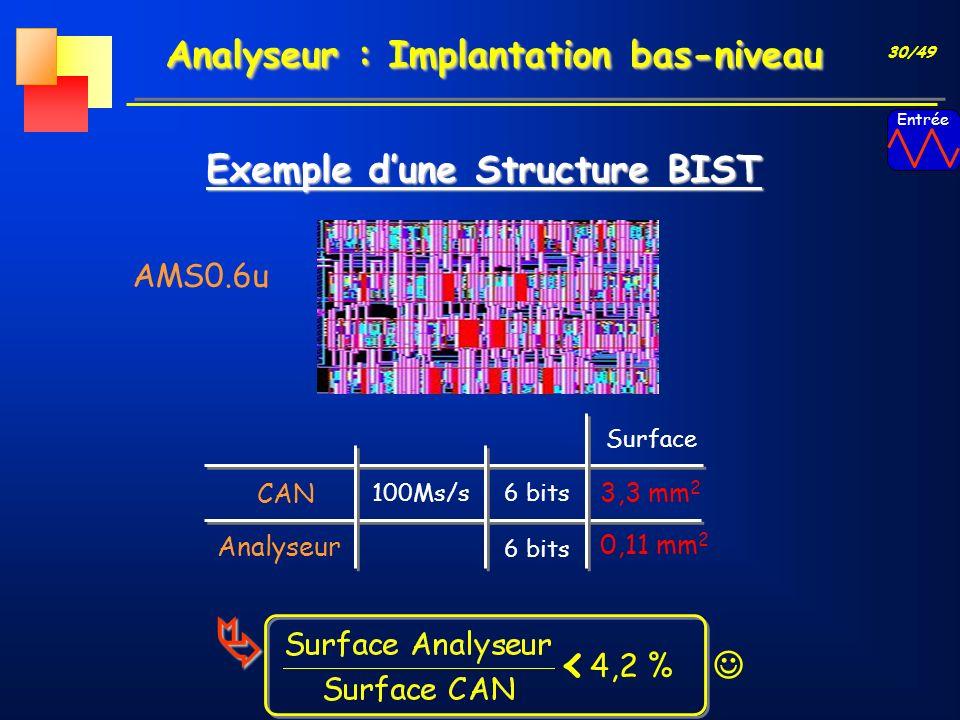30/49 Analyseur : Implantation bas-niveau AMS0.6u Surface CAN 3,3 mm 2 100Ms/s6 bits Analyseur 0,11 mm 2 6 bits Exemple dune Structure BIST Entrée 4,2