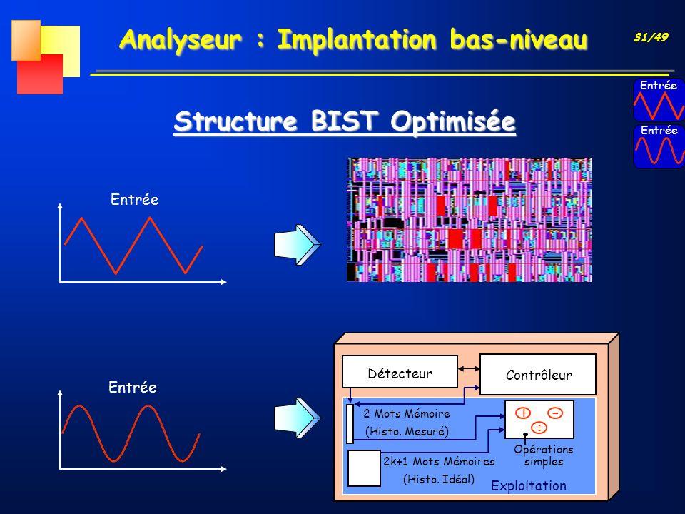 31/49 Analyseur : Implantation bas-niveau Structure BIST Optimisée Entrée Détecteur Contrôleur 2 Mots Mémoire (Histo. Mesuré) Opérations simples - 2k+