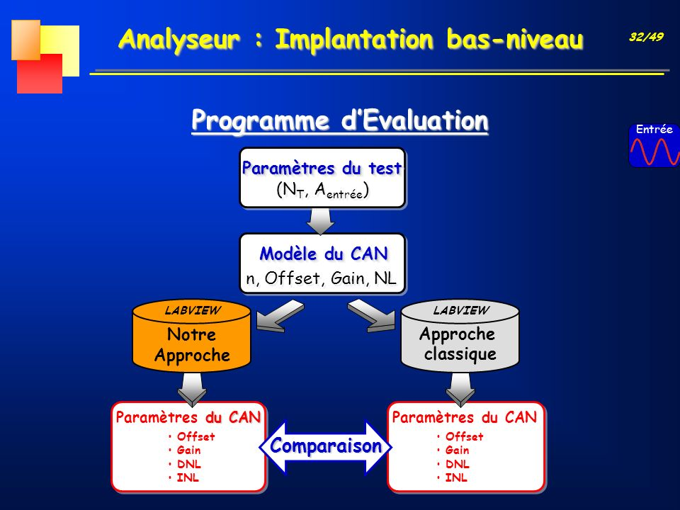 32/49 Analyseur : Implantation bas-niveau Programme dEvaluation Approche classique LABVIEW du CAN Paramètres du CAN Offset Gain DNL INL Notre Approche