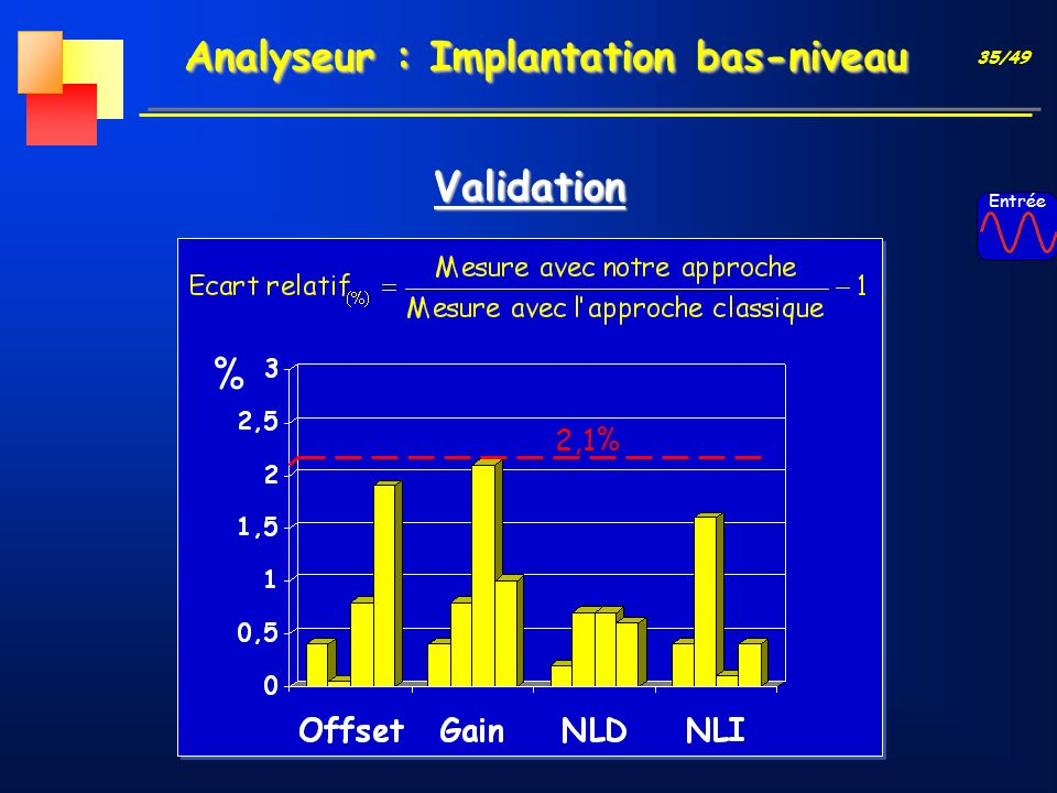 35/49 Validation Analyseur : Implantation bas-niveau Entrée 2,1% %