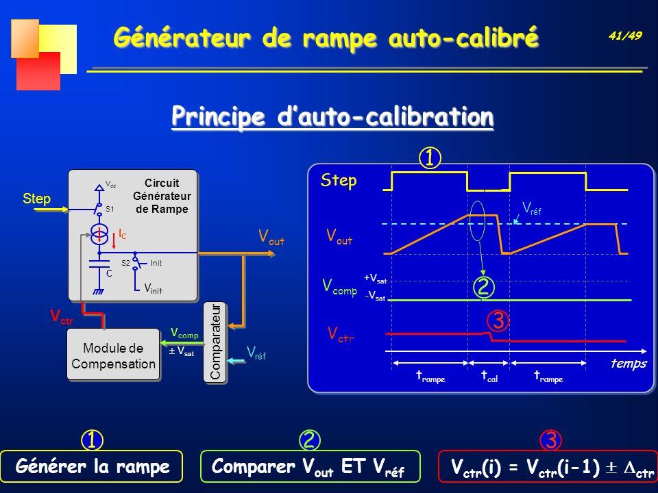 41/49 Générateur de rampe auto-calibré Step V ctr temps t rampe Principe dauto-calibration V réf V out V comp +V sat -V sat Module de Compensation Com