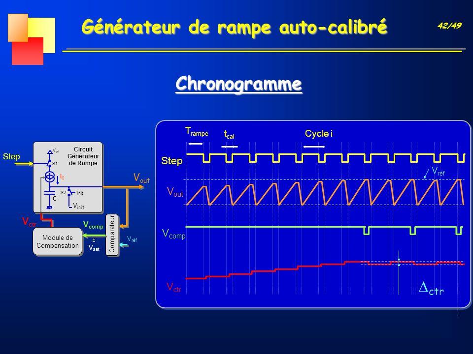 42/49 Générateur de rampe auto-calibré Chronogramme T rampe t cal Step V out V comp V réf Cycle i V ctr Step V réf V ctr V sat V out V init Circuit Gé