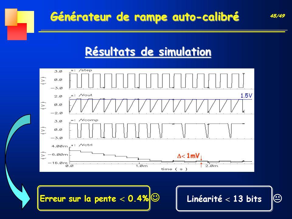 45/49 Générateur de rampe auto-calibré 1.5V 1mV 1mV Linéarité 13 bits Erreur sur la pente 0.4% Résultats de simulation