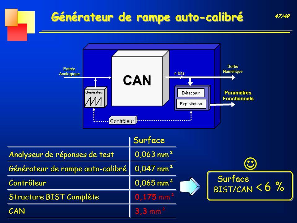 47/49 Générateur de rampe auto-calibré CAN Générateur n bits Exploitation Entrée Analogique Paramètres Fonctionnels Sortie Numérique Détecteur Contrôl