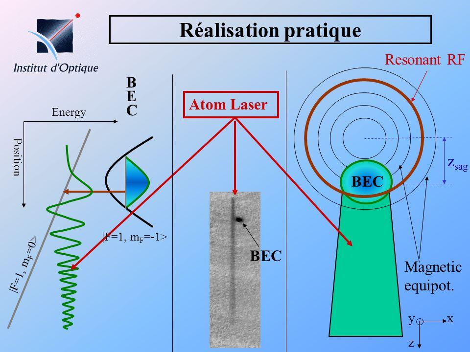 Réalisation pratique Magnetic equipot. x z y Resonant RF z sag Energy Position Atom Laser BECBEC BEC |F=1, m F =-1> BEC |F=1, m F =0>