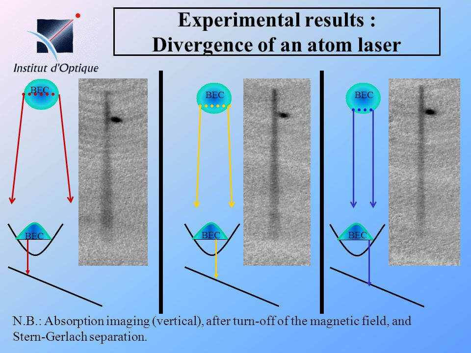 Experimental results : Divergence of an atom laser BEC N.B.: Absorption imaging (vertical), after turn-off of the magnetic field, and Stern-Gerlach se