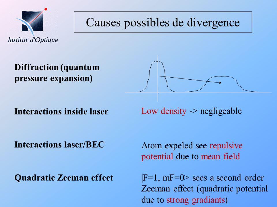 Causes possibles de divergence Diffraction (quantum pressure expansion) Interactions inside laser Interactions laser/BEC Quadratic Zeeman effect Low d