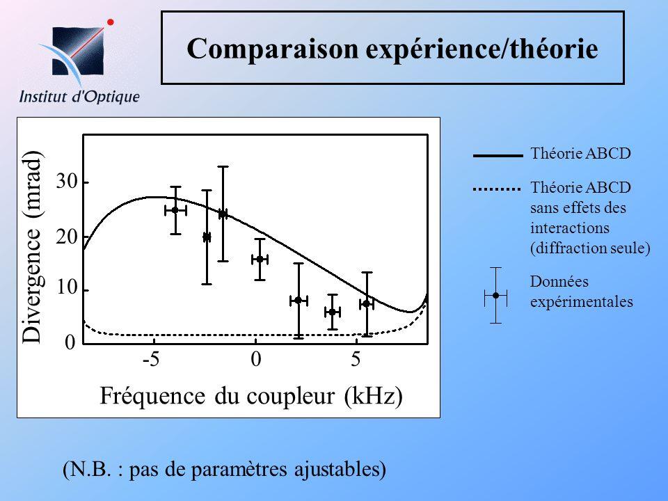 Comparaison expérience/théorie Théorie ABCD Théorie ABCD sans effets des interactions (diffraction seule) (N.B. : pas de paramètres ajustables) Fréque