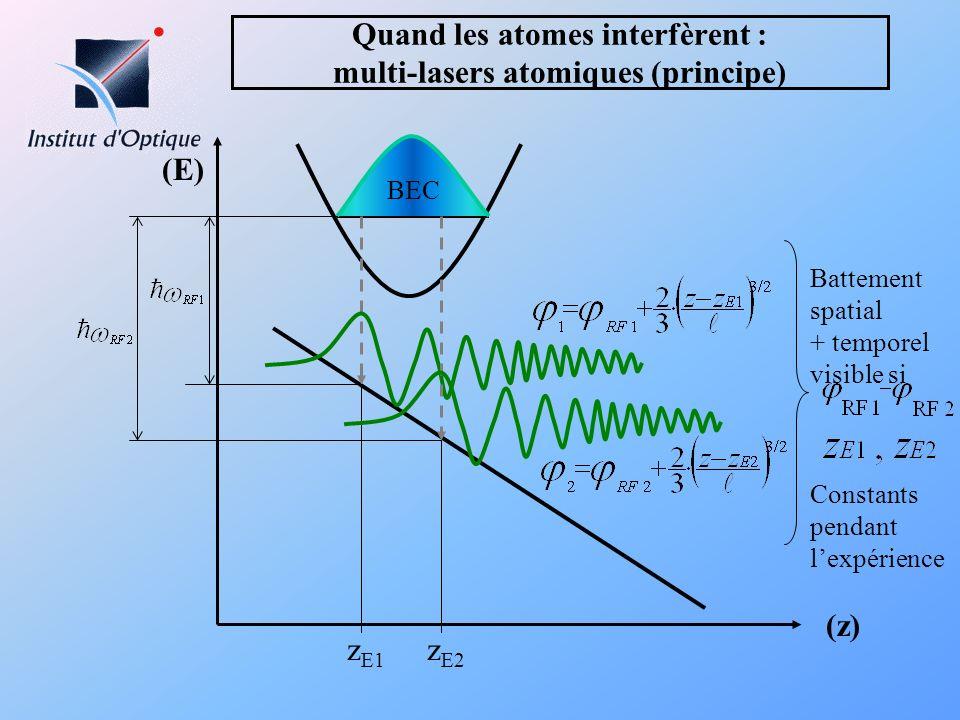 Quand les atomes interfèrent : multi-lasers atomiques (principe) z E1 BEC (z) (E) z E2 Battement spatial + temporel visible si Constants pendant lexpé