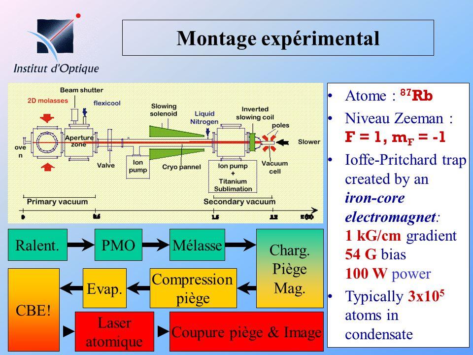 Matrices ABCD : Adaptation aux lasers atomiques laser Quadratic Zeeman effect => thick lens 2.