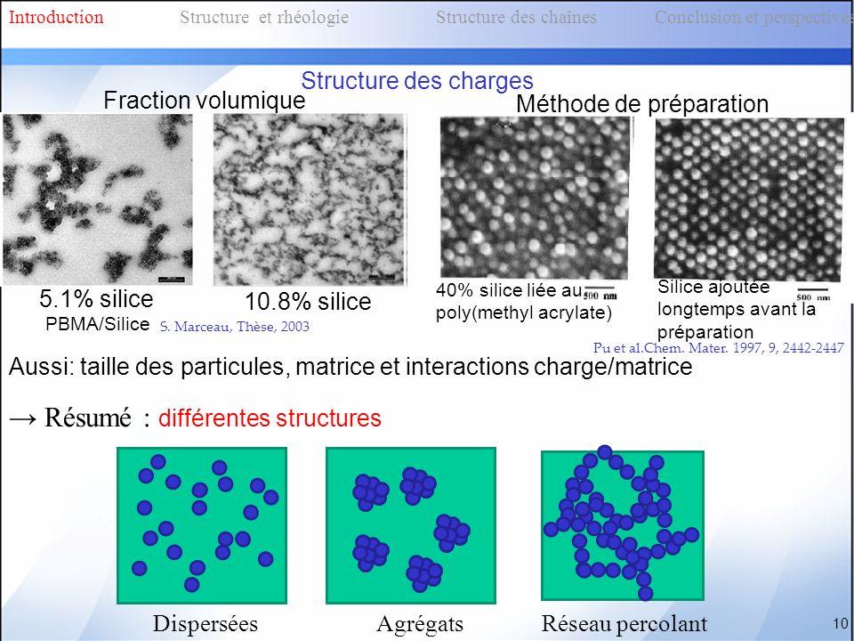 Fraction volumique PBMA/Silice S. Marceau, Thèse, 2003 5.1% silice 10.8% silice 10 Pu et al.Chem. Mater. 1997, 9, 2442-2447 Silice ajoutée longtemps a