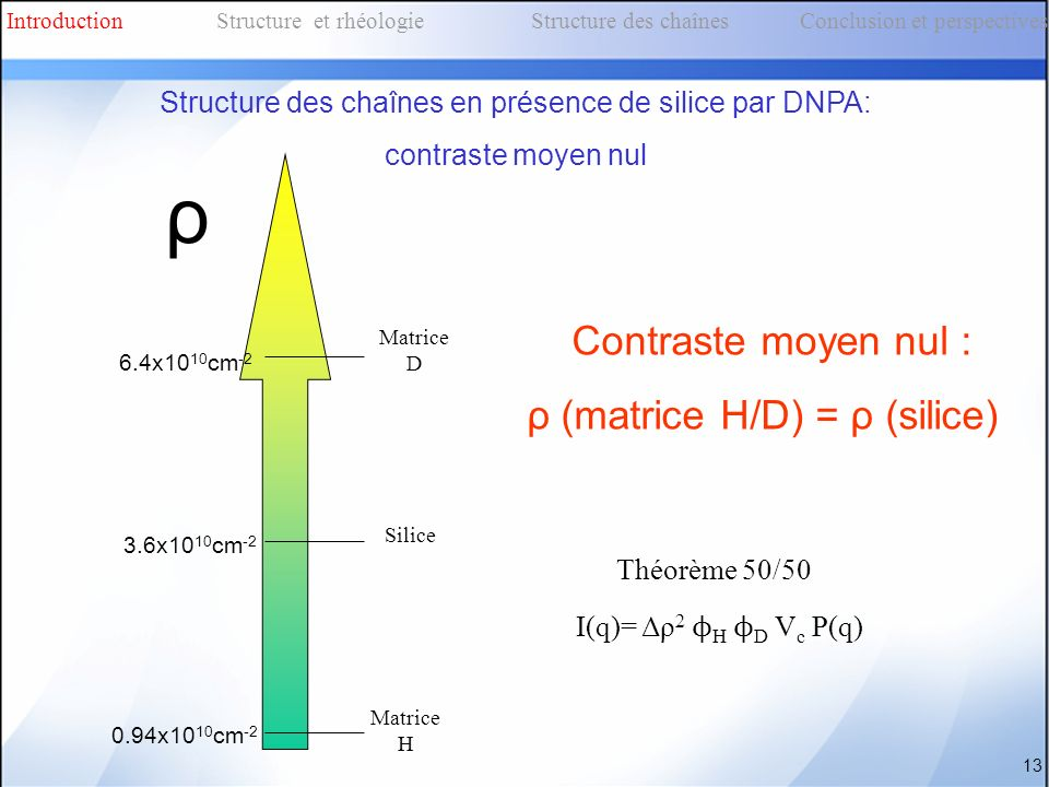 13 Structure des chaînes en présence de silice par DNPA: contraste moyen nul Contraste moyen nul : ρ (matrice H/D) = ρ (silice) 0.94x10 10 cm -2 3.6x1