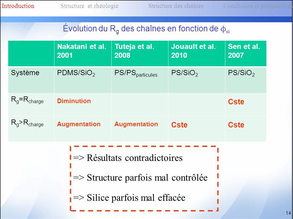 => Résultats contradictoires => Structure parfois mal contrôlée => Silice parfois mal effacée Nakatani et al. 2001 Tuteja et al. 2008 Jouault et al. 2