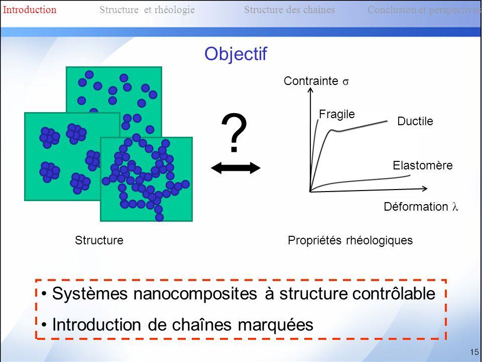StructurePropriétés rhéologiques ? 15 Systèmes nanocomposites à structure contrôlable Introduction de chaînes marquées Fragile Ductile Contrainte σ Dé