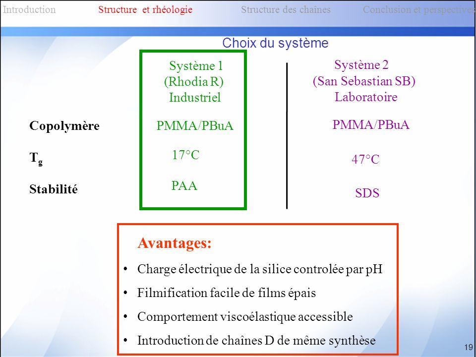 Choix du système Système 1 (Rhodia R) Industriel Système 2 (San Sebastian SB) Laboratoire Copolymère T g Stabilité PMMA/PBuA 17°C 47°C PAA SDS Avantag