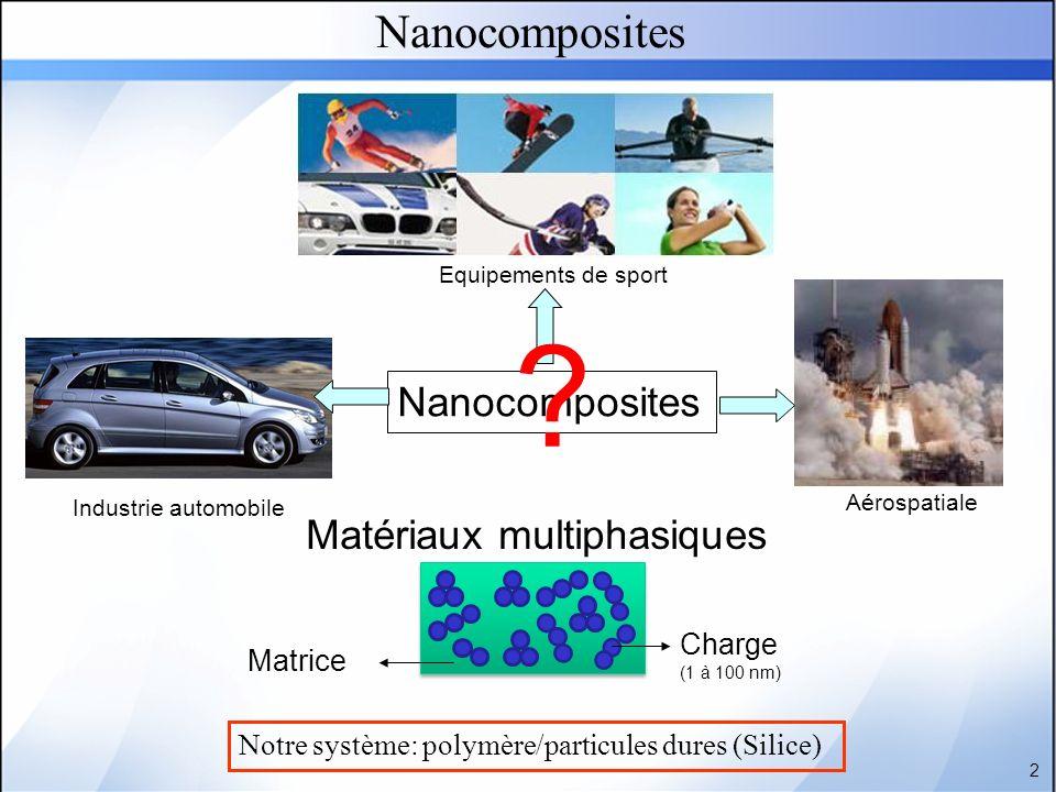 Nanocomposites Industrie automobile Aérospatiale Equipements de sport ? 2 Charge (1 à 100 nm) Matrice Matériaux multiphasiques Notre système: polymère