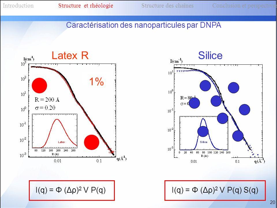 Silice Caractérisation des nanoparticules par DNPA 20 I(q) = Φ (Δρ) 2 V P(q) S(q) Latex R I(q) = Φ (Δρ) 2 V P(q) 1% IntroductionStructure et rhéologie