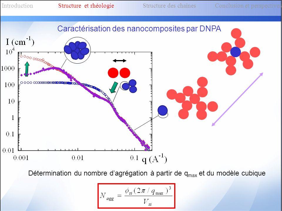IntroductionStructure et rhéologieStructure des chaînes Conclusion et perspectives Caractérisation des nanocomposites par DNPA Détermination du nombre