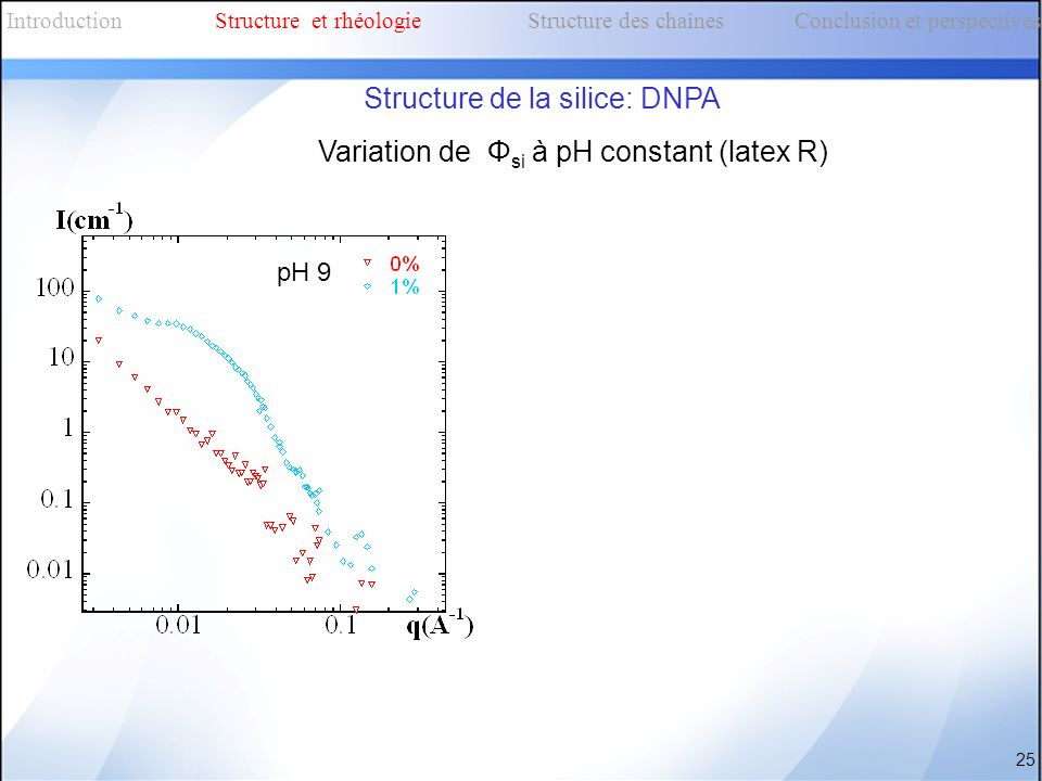 Variation de Φ si à pH constant (latex R) 25 IntroductionStructure et rhéologieStructure des chaînes Conclusion et perspectives Structure de la silice