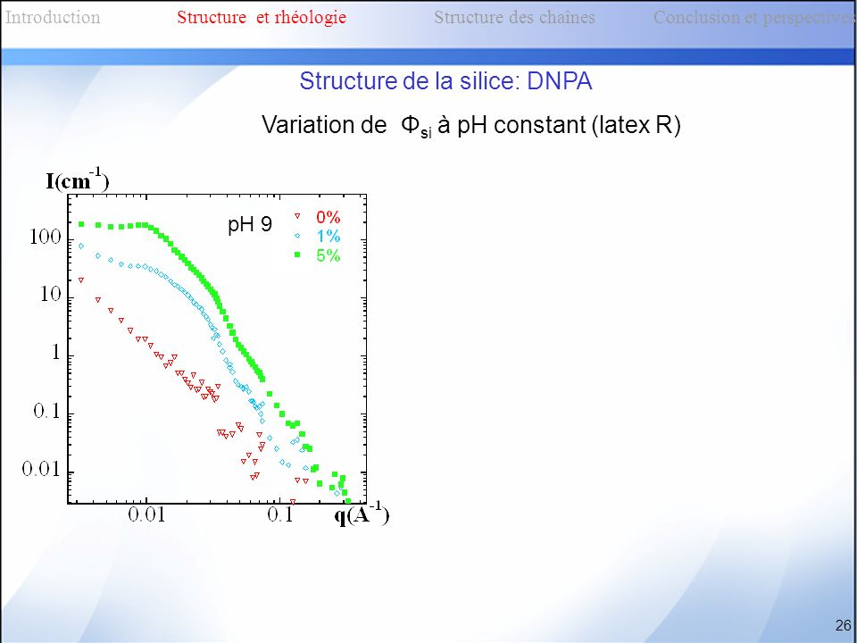 Variation de Φ si à pH constant (latex R) 26 IntroductionStructure et rhéologieStructure des chaînes Conclusion et perspectives Structure de la silice
