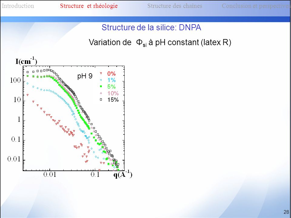 Variation de Φ si à pH constant (latex R) 28 IntroductionStructure et rhéologieStructure des chaînes Conclusion et perspectives Structure de la silice