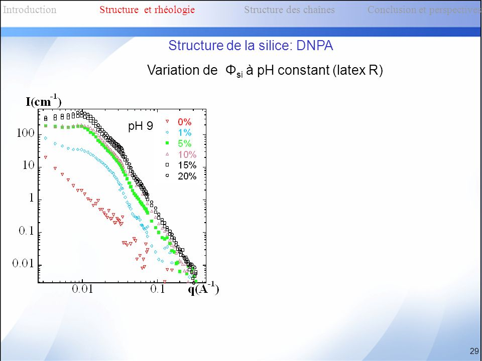 Variation de Φ si à pH constant (latex R) 29 IntroductionStructure et rhéologieStructure des chaînes Conclusion et perspectives Structure de la silice