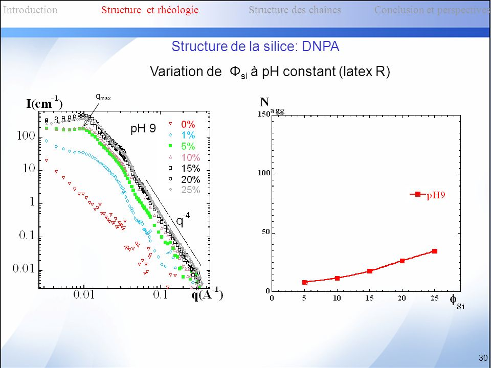 Variation de Φ si à pH constant (latex R) q max 30 pH 9 IntroductionStructure et rhéologieStructure des chaînes Conclusion et perspectives Structure d