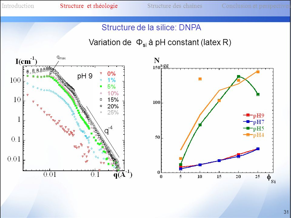 Variation de Φ si à pH constant (latex R) q max 31 IntroductionStructure et rhéologieStructure des chaînes Conclusion et perspectives Structure de la