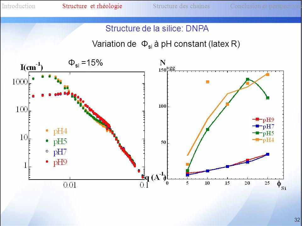 Variation de Φ si à pH constant (latex R) 32 Φ si =15% IntroductionStructure et rhéologieStructure des chaînes Conclusion et perspectives Structure de