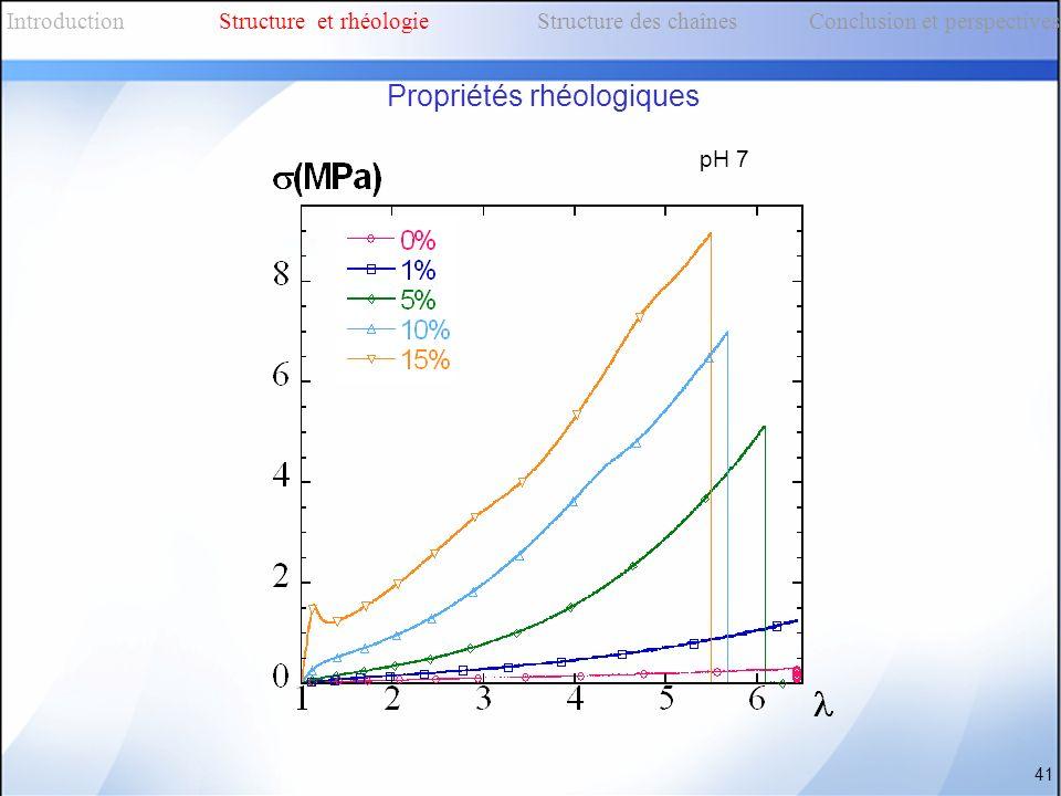 pH 7 41 IntroductionStructure et rhéologieStructure des chaînes Conclusion et perspectives Propriétés rhéologiques