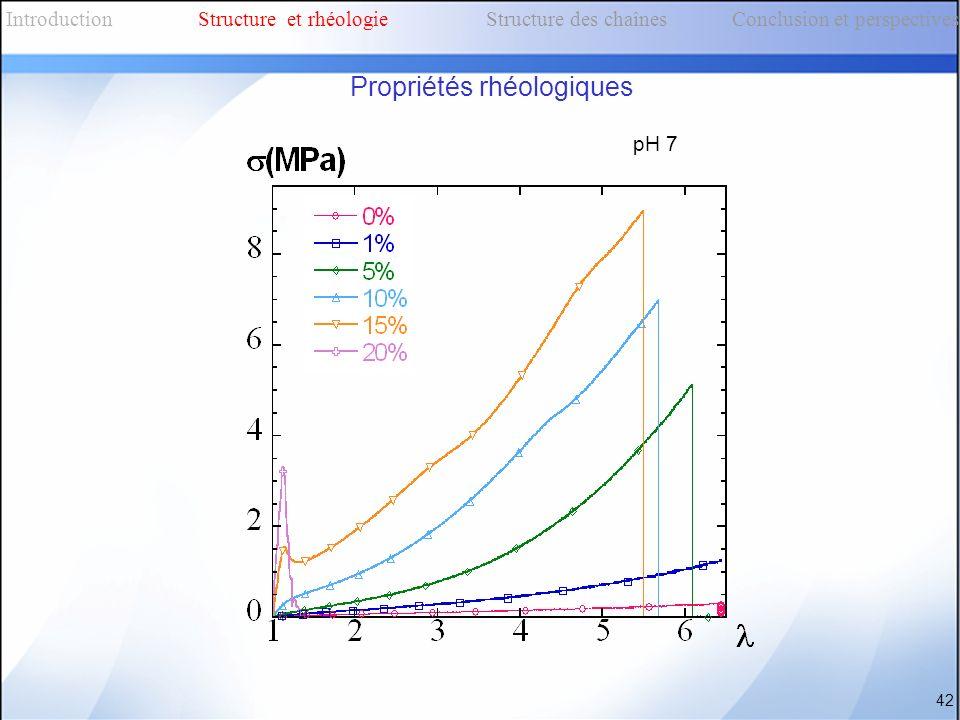 pH 7 42 IntroductionStructure et rhéologieStructure des chaînes Conclusion et perspectives Propriétés rhéologiques