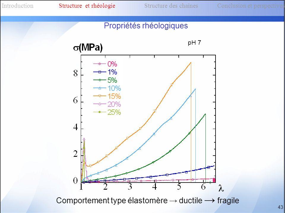 Comportement type élastomère ductile fragile pH 7 43 IntroductionStructure et rhéologieStructure des chaînes Conclusion et perspectives Propriétés rhé