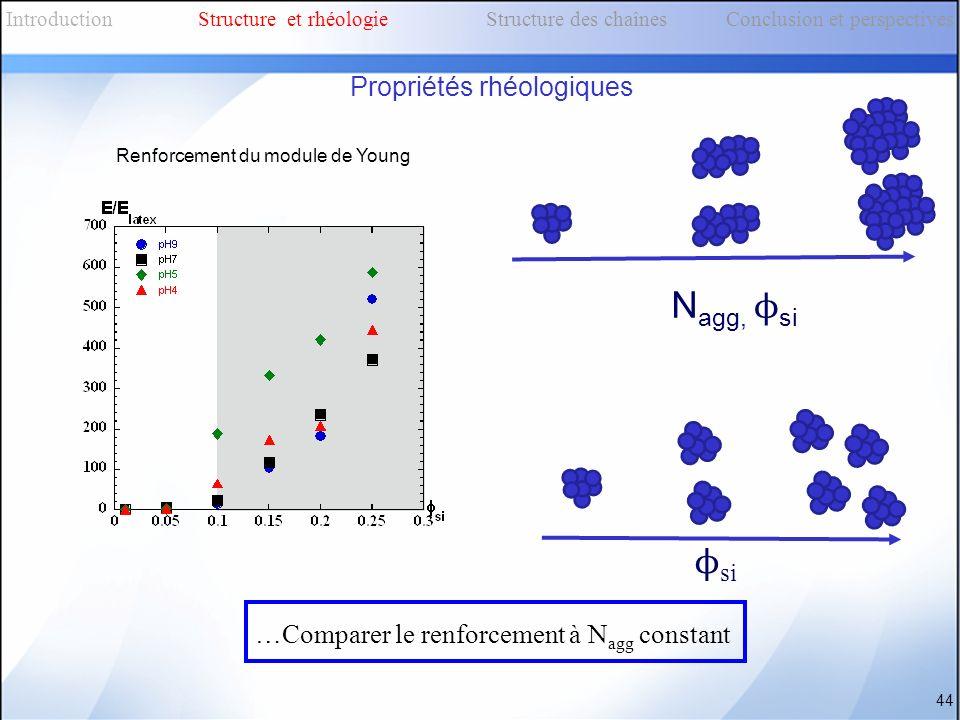 Renforcement du module de Young 44 …Comparer le renforcement à N agg constant IntroductionStructure et rhéologieStructure des chaînes Conclusion et pe