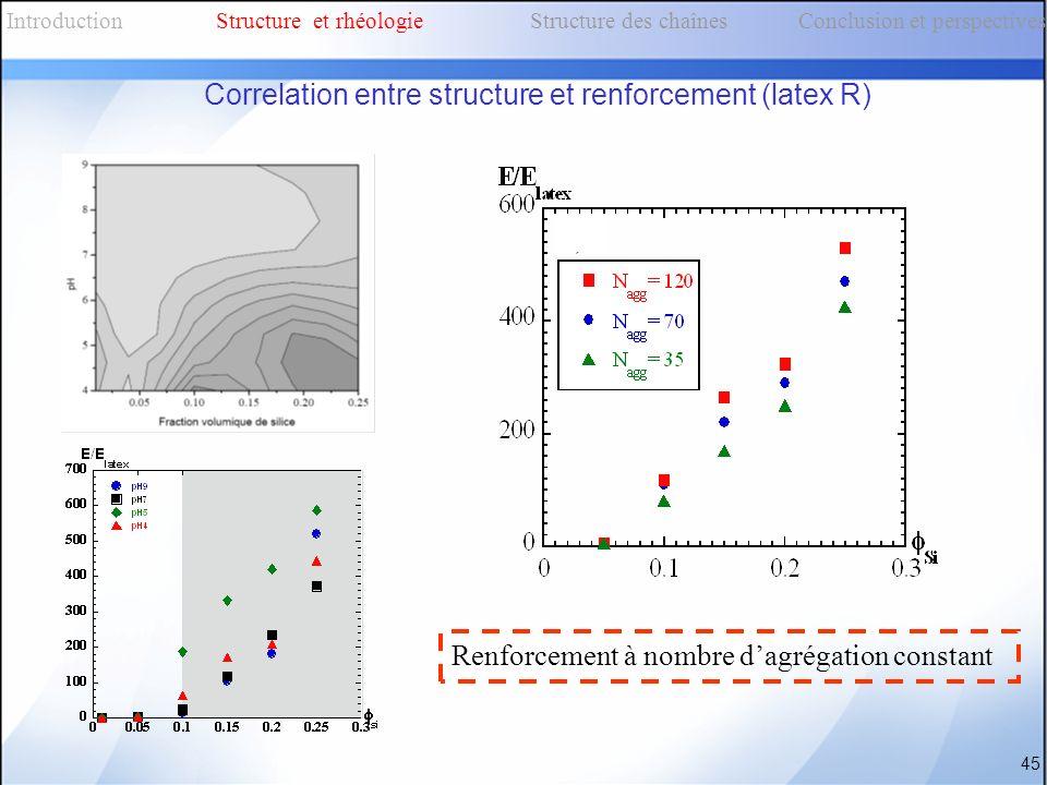 Correlation entre structure et renforcement (latex R) 45 Renforcement à nombre dagrégation constant IntroductionStructure et rhéologieStructure des ch