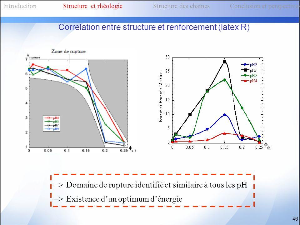 => Domaine de rupture identifié et similaire à tous les pH => Existence dun optimum dénergie 46 IntroductionStructure et rhéologieStructure des chaîne