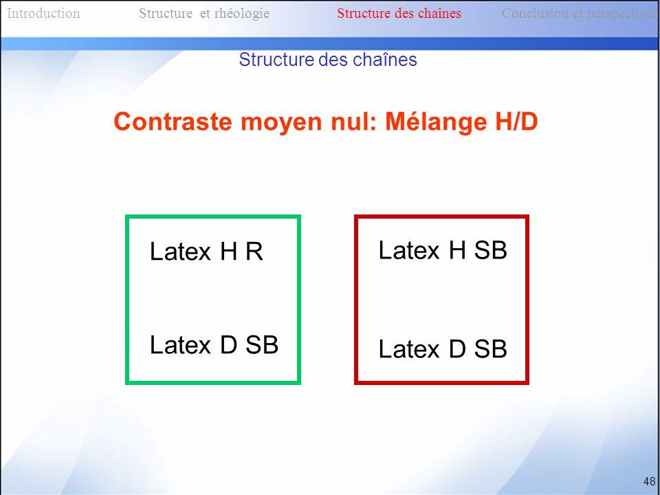 Structure des chaînes Contraste moyen nul: Mélange H/D Latex H SB Latex H R Latex D SB IntroductionStructure et rhéologieStructure des chaînes Conclus