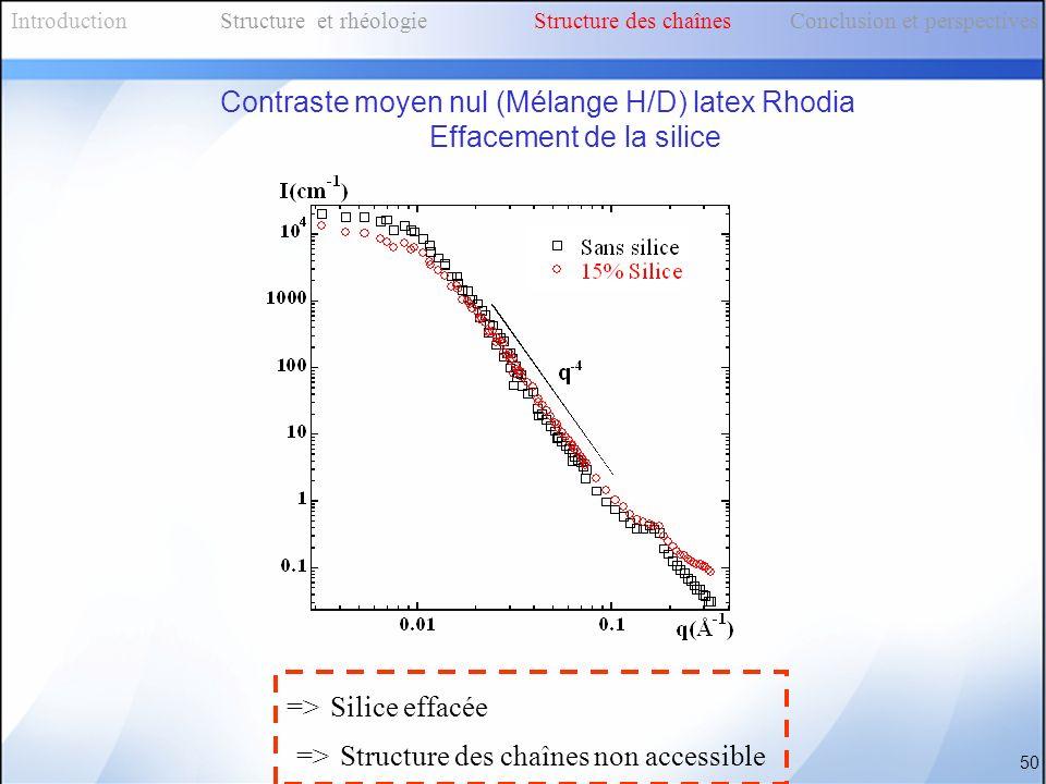 Contraste moyen nul (Mélange H/D) latex Rhodia Effacement de la silice => Silice effacée => Structure des chaînes non accessible IntroductionStructure