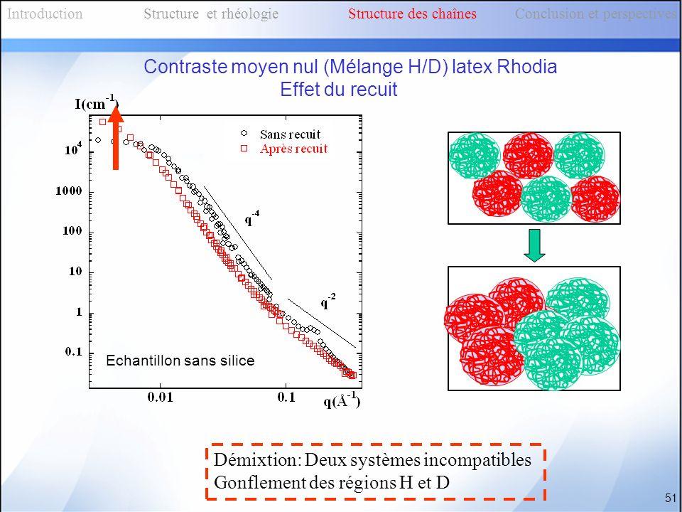 Démixtion: Deux systèmes incompatibles Gonflement des régions H et D Echantillon sans silice IntroductionStructure et rhéologieStructure des chaînes C