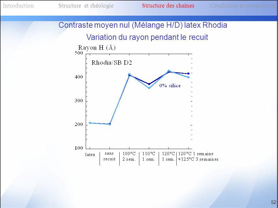 52 IntroductionStructure et rhéologieStructure des chaînes Conclusion et perspectives Contraste moyen nul (Mélange H/D) latex Rhodia Variation du rayo