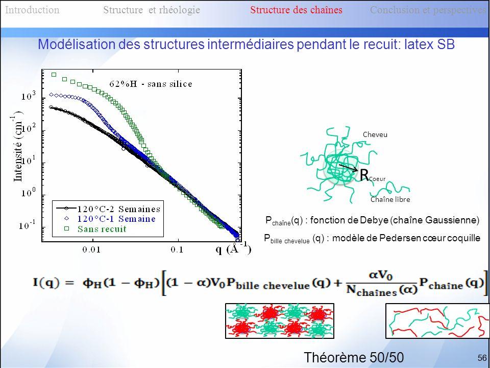 56 Cheveu R Coeur Chaîne libre P chaîne (q) : fonction de Debye (chaîne Gaussienne) P bille chevelue (q) : modèle de Pedersen cœur coquille Introducti
