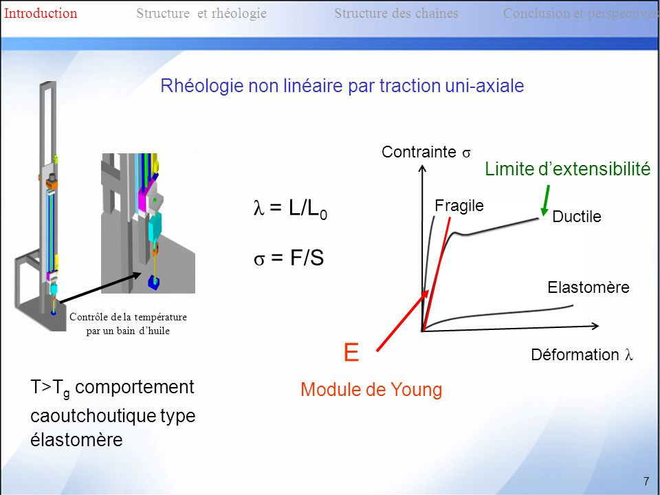 Fragile Ductile Contrainte σ Déformation λ Elastomère λ = L/L 0 σ = F/S Contrôle de la température par un bain dhuile T>T g comportement caoutchoutiqu
