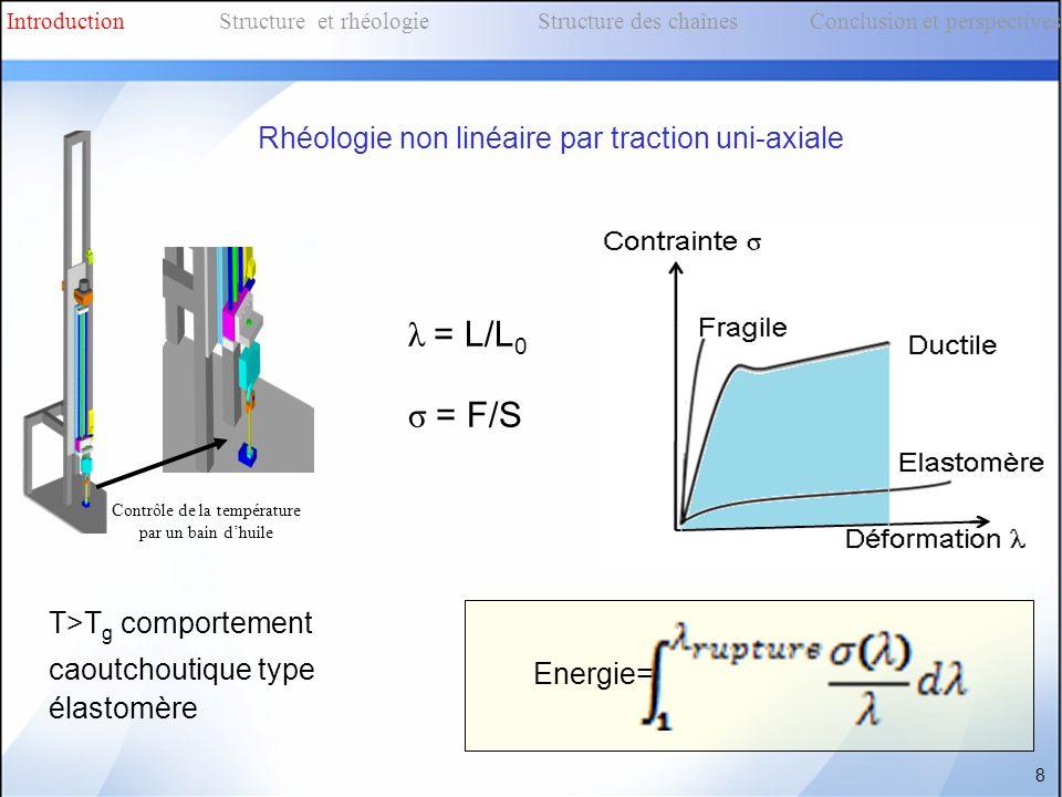 Energie= 8 IntroductionStructure et rhéologieStructure des chaînes Conclusion et perspectives Rhéologie non linéaire par traction uni-axiale λ = L/L 0