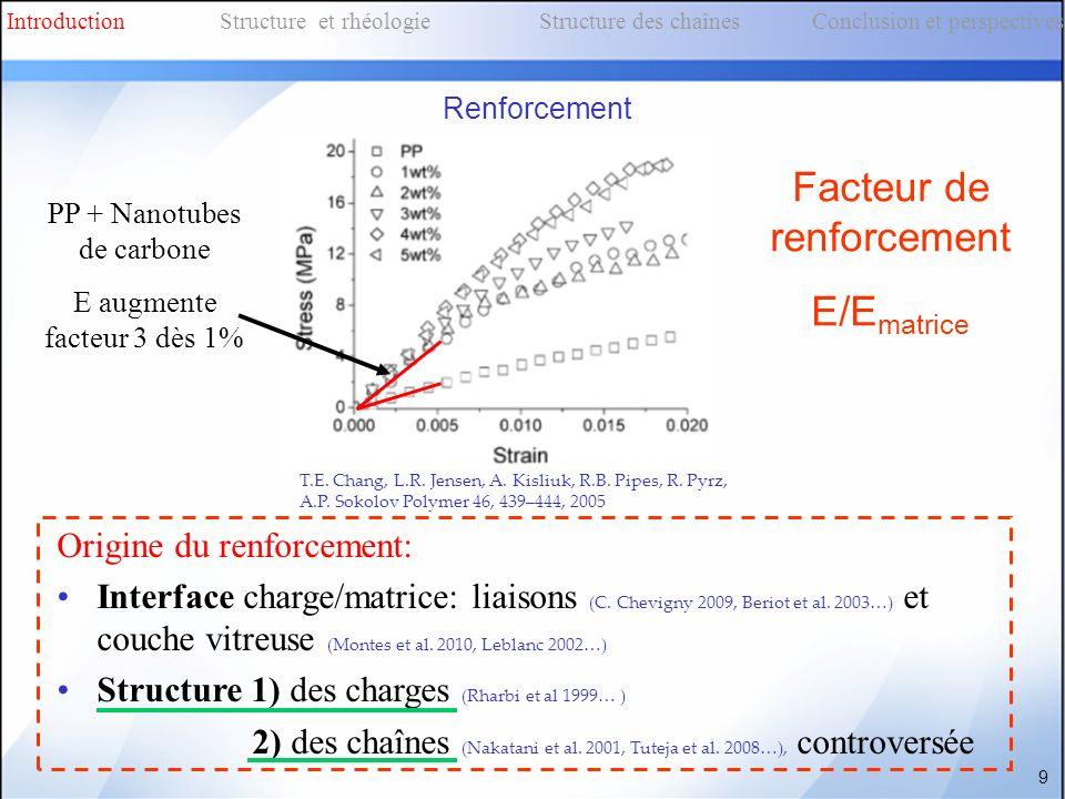 9 T.E. Chang, L.R. Jensen, A. Kisliuk, R.B. Pipes, R. Pyrz, A.P. Sokolov Polymer 46, 439–444, 2005 PP + Nanotubes de carbone E augmente facteur 3 dès