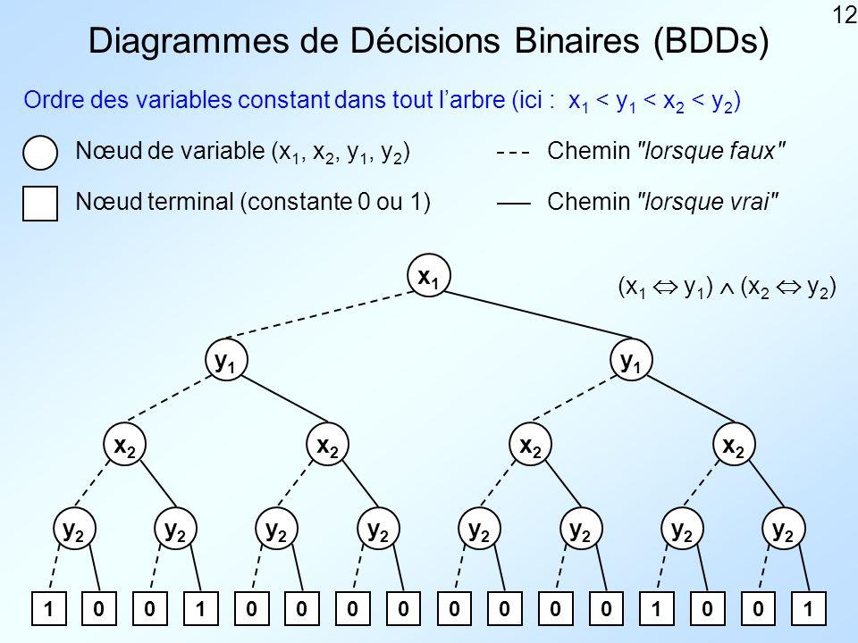 12 Diagrammes de Décisions Binaires (BDDs) Ordre des variables constant dans tout larbre (ici : x 1 < y 1 < x 2 < y 2 ) Nœud de variable (x 1, x 2, y 1, y 2 ) Nœud terminal (constante 0 ou 1) Chemin lorsque faux Chemin lorsque vrai x1x1 y1y1 y1y1 x2x2 x2x2 x2x2 x2x2 y2y2 y2y2 y2y2 y2y2 y2y2 y2y2 y2y2 y2y2 1001000000001001 (x 1 y 1 ) (x 2 y 2 )
