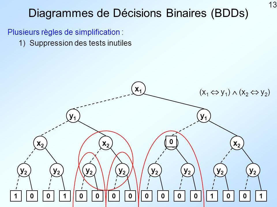 13 Diagrammes de Décisions Binaires (BDDs) Plusieurs règles de simplification : x1x1 y1y1 y1y1 x2x2 x2x2 x2x2 x2x2 y2y2 y2y2 y2y2 y2y2 y2y2 y2y2 y2y2 y2y2 1001000000001001 1) 0 Suppression des tests inutiles (x 1 y 1 ) (x 2 y 2 )