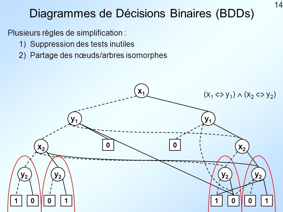 14 Diagrammes de Décisions Binaires (BDDs) Plusieurs règles de simplification : x1x1 y1y1 y1y1 x2x2 x2x2 y2y2 y2y2 y2y2 y2y2 1001 0 1001 1) 0 2) Suppression des tests inutiles Partage des nœuds/arbres isomorphes (x 1 y 1 ) (x 2 y 2 )
