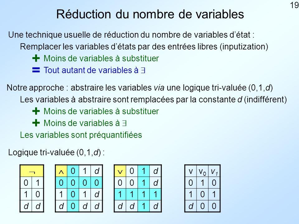 19 Réduction du nombre de variables Une technique usuelle de réduction du nombre de variables détat : Remplacer les variables détats par des entrées libres (inputization) Moins de variables à substituer Tout autant de variables à Notre approche : abstraire les variables via une logique tri-valuée (0,1,d) Les variables à abstraire sont remplacées par la constante d (indifférent) Moins de variables à substituer Moins de variables à Logique tri-valuée (0,1,d) : 01 10 dd 01d 0000 101d d0dd 01d 001d 1111 dd1d vv0v0 v1v1 010 101 d00 + + + = Les variables sont préquantifiées